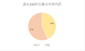 過去100件の鼻の手術の割合